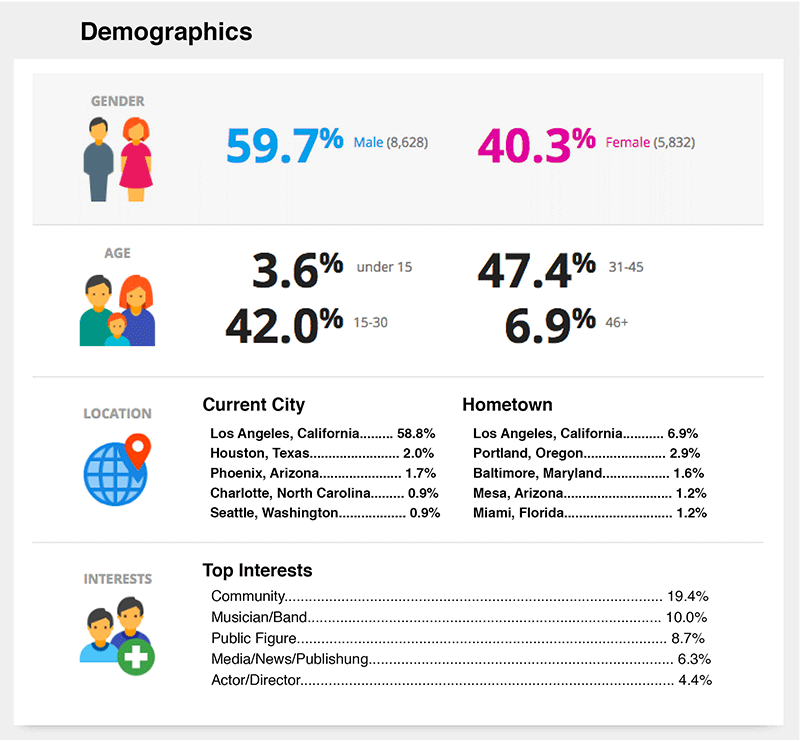 Demographic Analytics