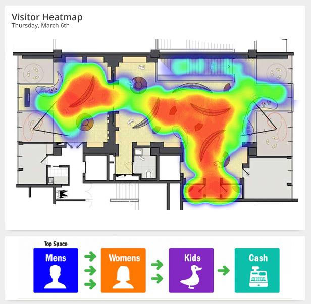 Heatmap and Walking Paths
