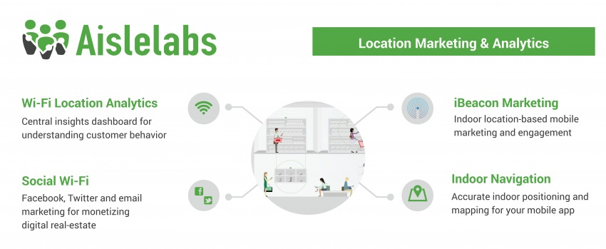 Aislelabs_Location Marketing & Analytics